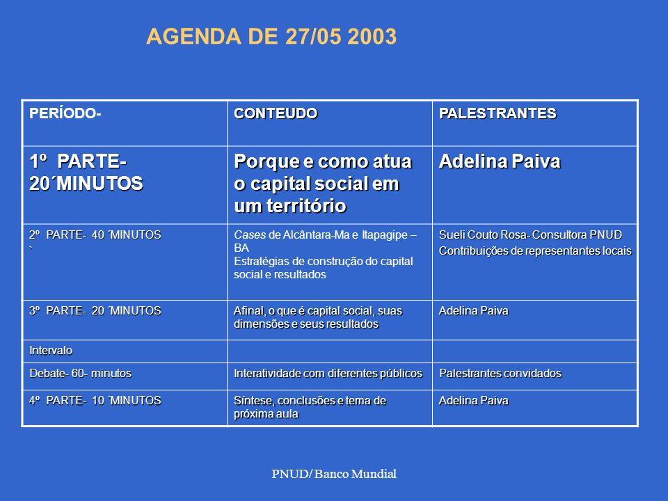 PNUD/ Banco Mundial PERÍODO-CONTEUDOPALESTRANTES 1º PARTE- 20´MINUTOS Porque e como atua o capital social em um território Adelina Paiva 2º PARTE- 40