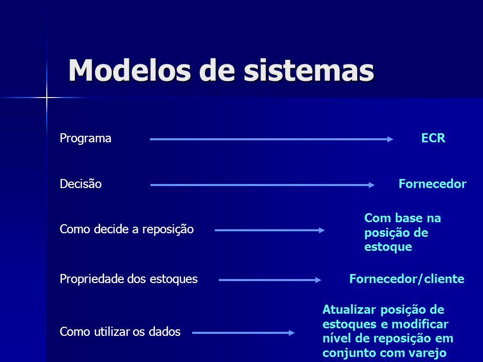 Modelos de sistemas Programa Decisão Como decide a reposição Propriedade dos estoques Como utilizar os dados Fornecedor Fornecedor/cliente ECR Com bas
