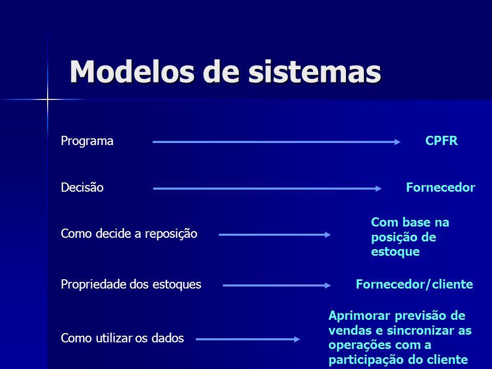 Modelos de sistemas Programa Decisão Como decide a reposição Propriedade dos estoques Como utilizar os dados Fornecedor Com base na posição de estoque