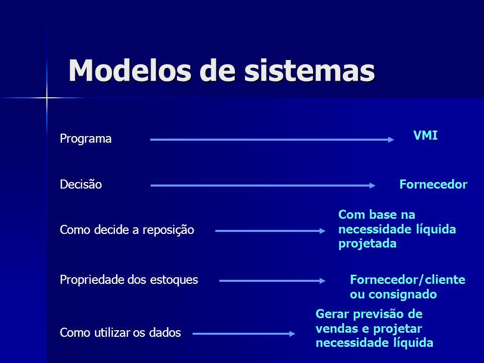 Modelos de sistemas Programa Decisão Como decide a reposição Propriedade dos estoques Como utilizar os dados Fornecedor Fornecedor/cliente ou consigna