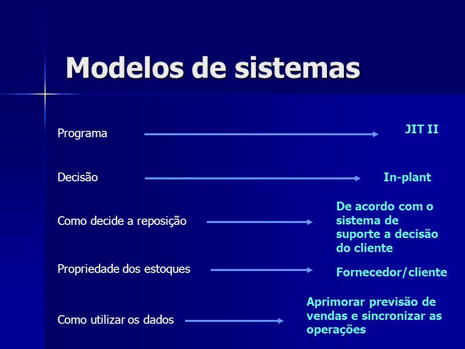 Modelos de sistemas Programa Decisão Como decide a reposição Propriedade dos estoques Como utilizar os dados De acordo com o sistema de suporte a deci