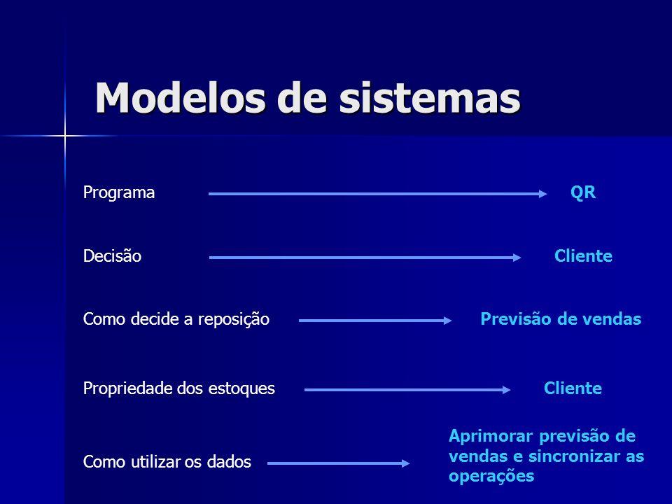 Modelos de sistemas Programa Decisão Como decide a reposição Propriedade dos estoques Como utilizar os dados CRP Fornecedor Com base na posição de estoque Fornecedor/cliente Atualizar posição de estoques e modificar nível de reposição em conjunto com varejo