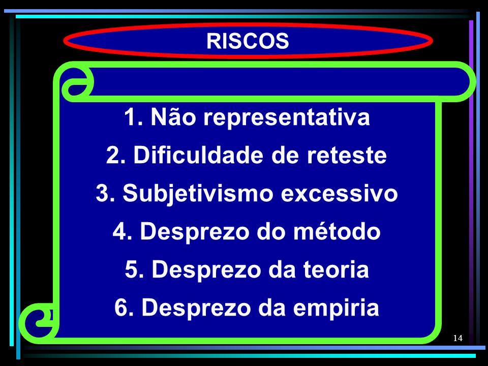 14 RISCOS 1. Não representativa 2. Dificuldade de reteste 3. Subjetivismo excessivo 4. Desprezo do método 5. Desprezo da teoria 6. Desprezo da empiria