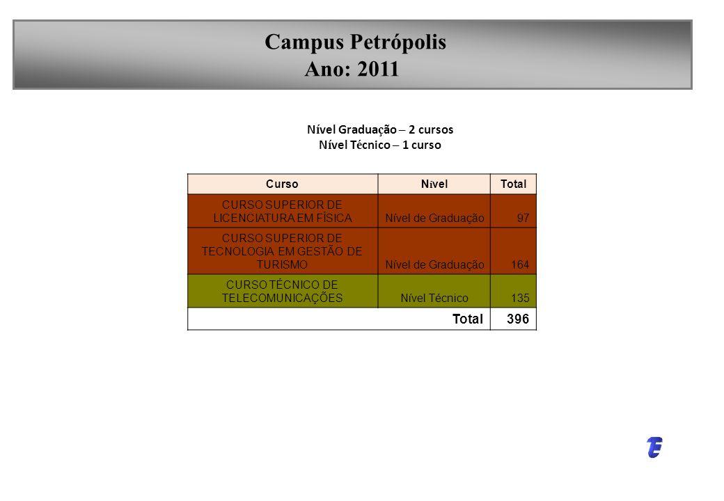 Campus Nova Friburgo Ano: 2011 N í vel Gradua ç ão – 2 cursos N í vel T é cnico – 1 curso CursoN í velTotal CURSO SUPERIOR DE LICENCIATURA EM FÍSICANí