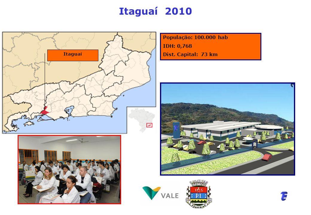 Itaguaí 2010 População: 100.000 hab IDH: 0,768 Dist. Capital: 73 km Itaguaí