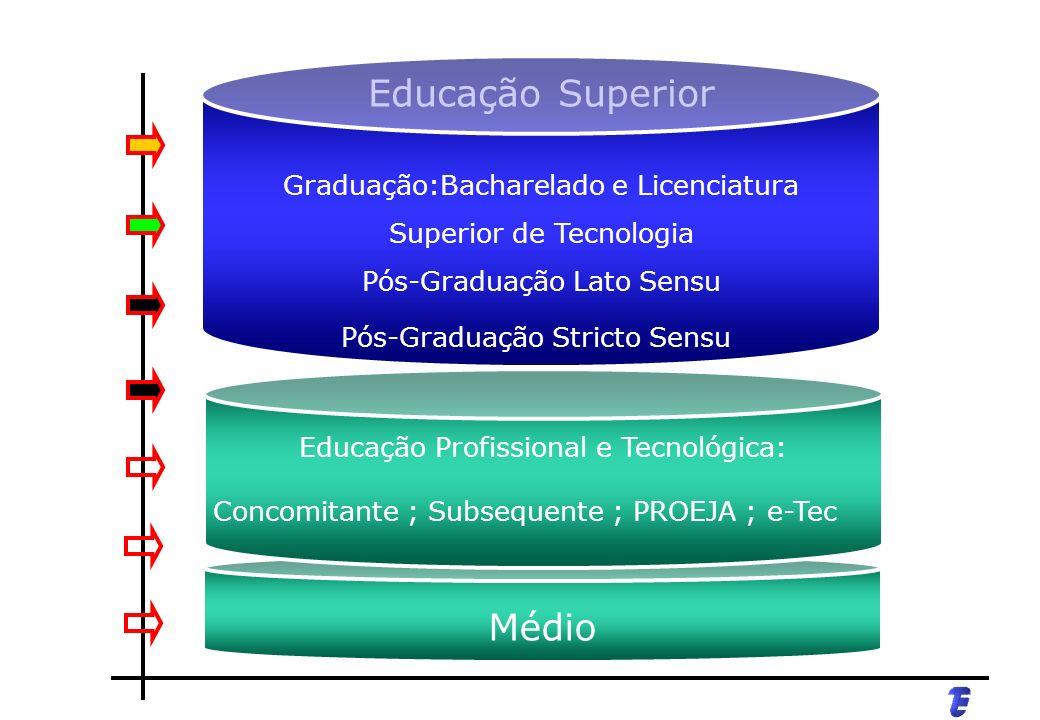 Médio Educação Profissional e Tecnológica: Concomitante ; Subsequente ; PROEJA ; e-Tec Educação Superior Graduação:Bacharelado e Licenciatura Superior de Tecnologia Pós-Graduação Lato Sensu Pós-Graduação Stricto Sensu