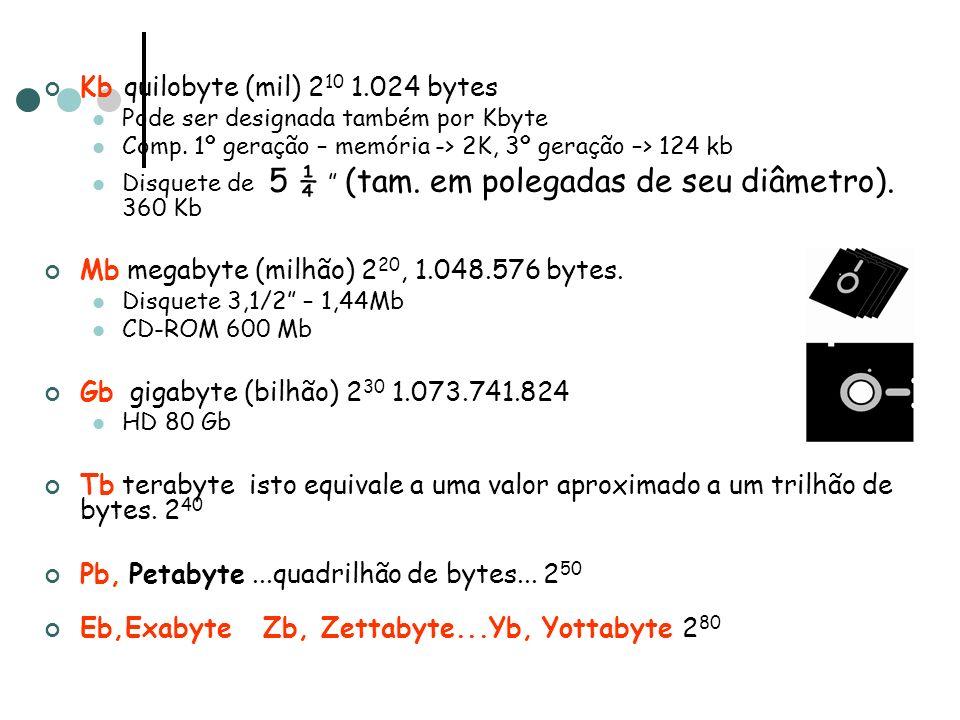 Kb quilobyte (mil) 2 10 1.024 bytes Pode ser designada também por Kbyte Comp. 1º geração – memória -> 2K, 3º geração –> 124 kb Disquete de 5 ¼ (tam. e