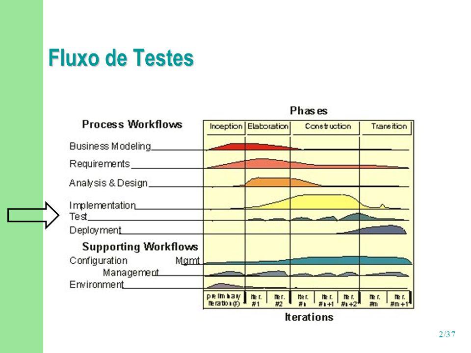 3/37 Fluxo de Testes n Avaliar o nível de qualidade do produto n Verificar a correta integração entre todos os componentes de software; n Verificar se todos os requisitos do sistema foram implementados corretamente; n Planejar os testes que devem ser executados em cada iteração; n Projetar e implementar os testes, definindo casos de teste; n Identificar defeitos e assegurar que suas correções são prioritárias à entrega do produto.