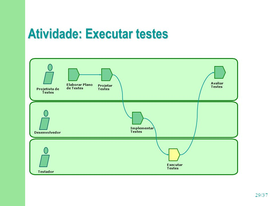29/37 Atividade: Executar testes Implementar Testes Projetista de Testes Desenvolvedor Elaborar Plano de Testes Projetar Testes Avaliar Testes Executa