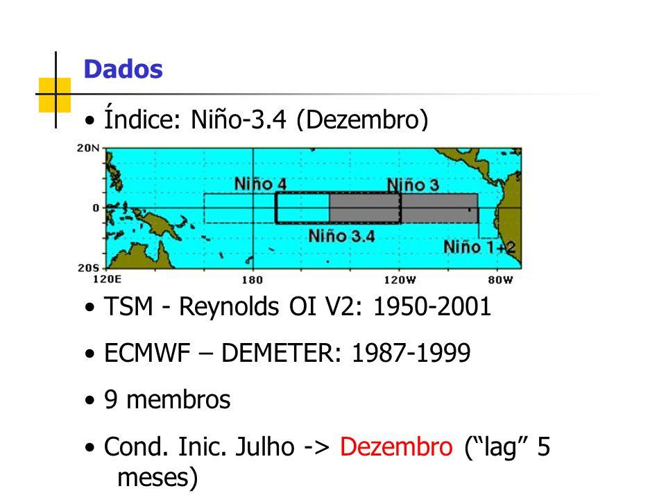 Índice: Niño-3.4 (Dezembro) TSM - Reynolds OI V2: 1950-2001 ECMWF – DEMETER: 1987-1999 9 membros Cond. Inic. Julho -> Dezembro (lag 5 meses) Dados