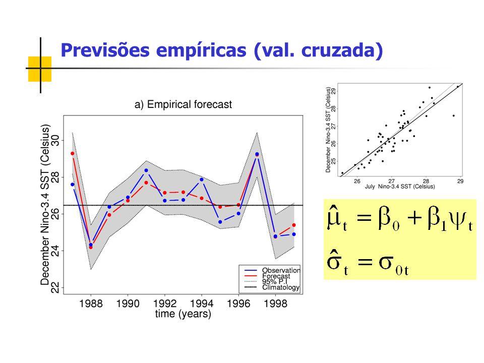 Previsões empíricas (val. cruzada)