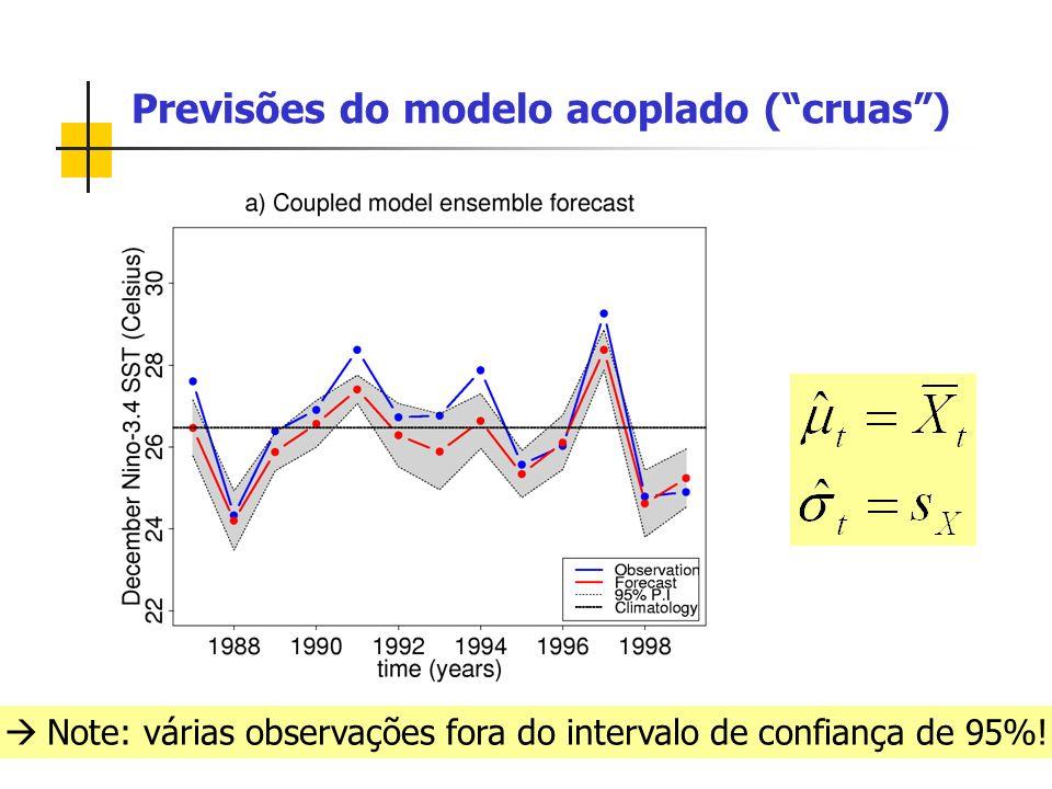 Previsões do modelo acoplado (cruas) Note: várias observações fora do intervalo de confiança de 95%!