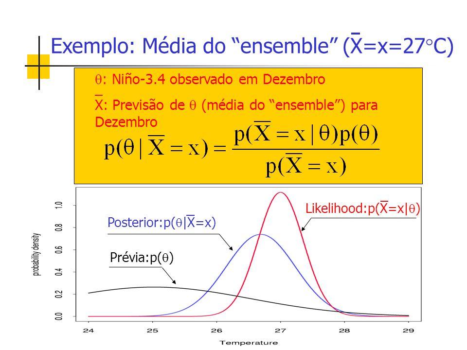 Prévia:p( ) Posterior:p( |X=x) Likelihood:p(X=x| ) Exemplo: Média do ensemble (X=x=27 C) : Niño-3.4 observado em Dezembro X: Previsão de (média do ensemble) para Dezembro