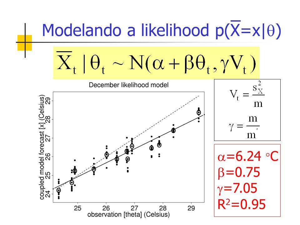 Modelando a likelihood p(X=x| ) =6.24 C =0.75 =7.05 R 2 =0.95