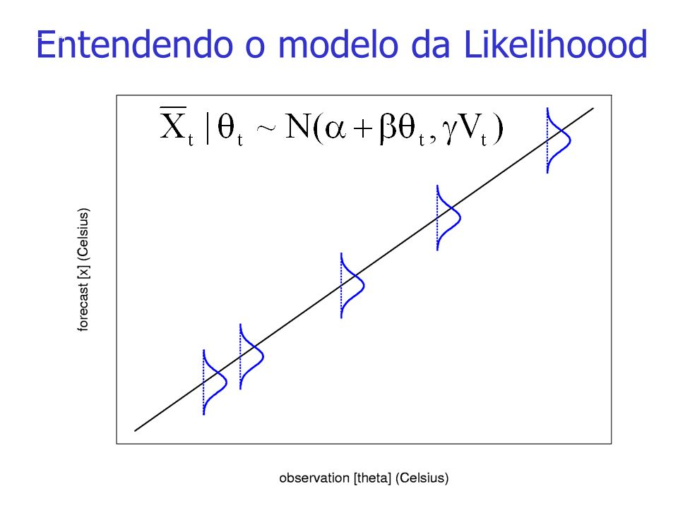 Entendendo o modelo da Likelihoood