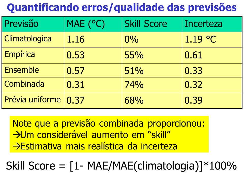 Quantificando erros/qualidade das previsões Skill Score = [1- MAE/MAE(climatologia)]*100% Note que a previsão combinada proporcionou: Um considerável aumento em skill Estimativa mais realística da incerteza PrevisãoMAE (°C)Skill ScoreIncerteza Climatologica 1.160%1.19 °C Empírica 0.5355%0.61 Ensemble 0.5751%0.33 Combinada 0.3174%0.32 Prévia uniforme 0.3768%0.39