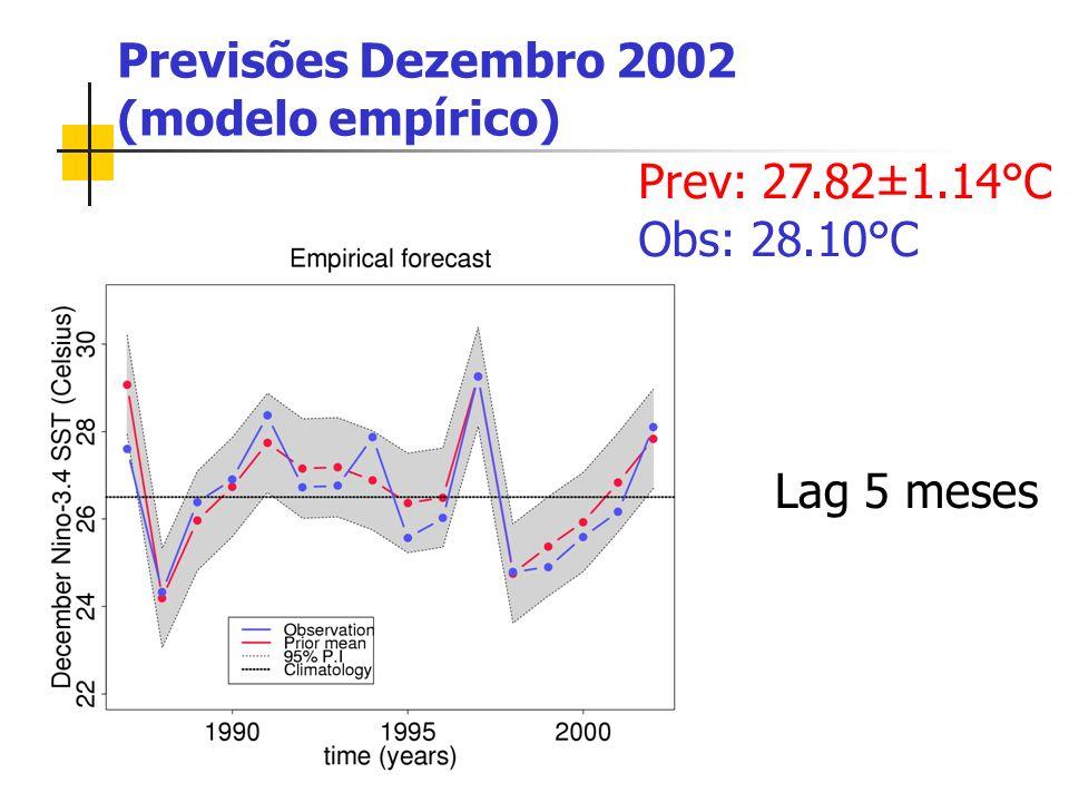 Previsões Dezembro 2002 (modelo empírico) Prev: 27.82±1.14°C Obs: 28.10°C Lag 5 meses