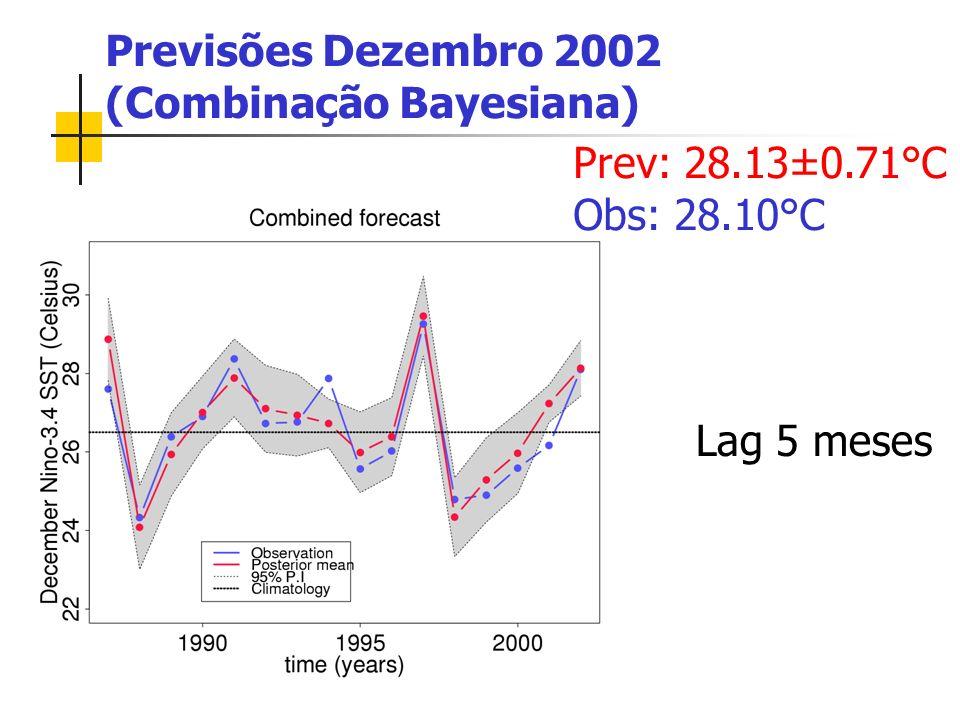 Previsões Dezembro 2002 (Combinação Bayesiana) Prev: 28.13±0.71°C Obs: 28.10°C Lag 5 meses