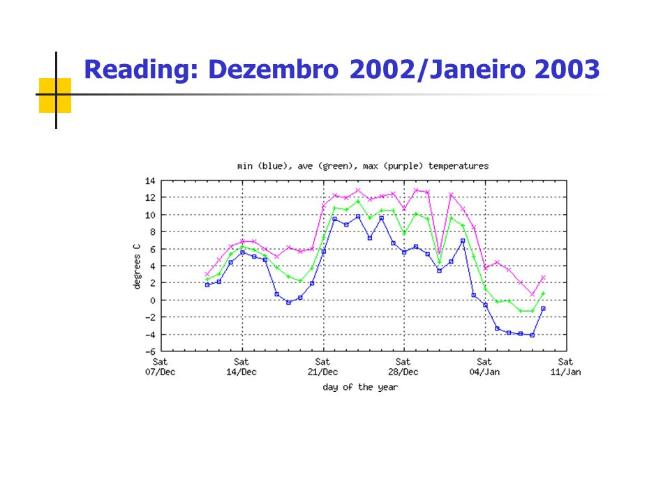 Reading: Dezembro 2002/Janeiro 2003