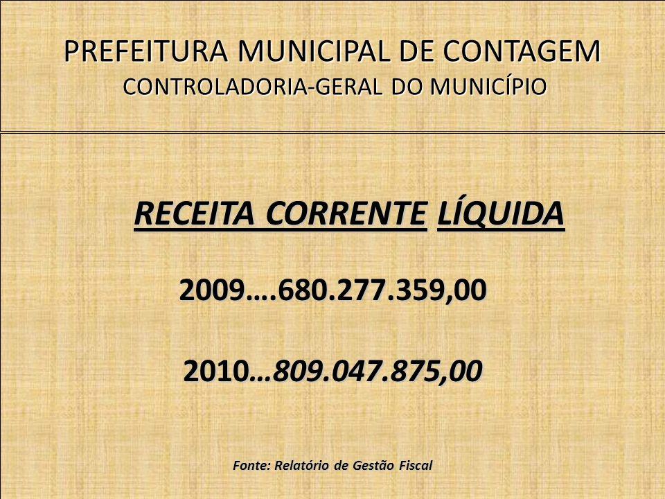 PREFEITURA MUNICIPAL DE CONTAGEM CONTROLADORIA-GERAL DO MUNICÍPIO RECEITA CORRENTE LÍQUIDA 2009….680.277.359,00 2010…809.047.875,00 Fonte: Relatório de Gestão Fiscal