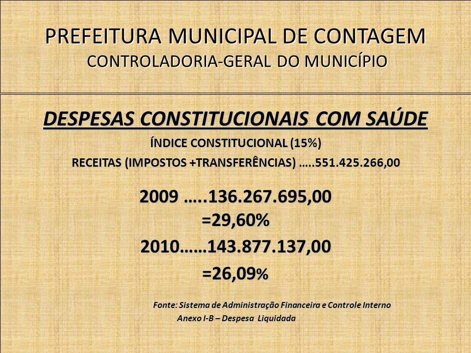 PREFEITURA MUNICIPAL DE CONTAGEM CONTROLADORIA-GERAL DO MUNICÍPIO DESPESAS CONSTITUCIONAIS COM SAÚDE ÍNDICE CONSTITUCIONAL (15%) RECEITAS (IMPOSTOS +TRANSFERÊNCIAS) …..551.425.266,00 2009 …..136.267.695,00 =29,60%2010……143.877.137,00 =26,09 % Fonte: Sistema de Administração Financeira e Controle Interno Fonte: Sistema de Administração Financeira e Controle Interno Anexo I-B – Despesa Liquidada Anexo I-B – Despesa Liquidada