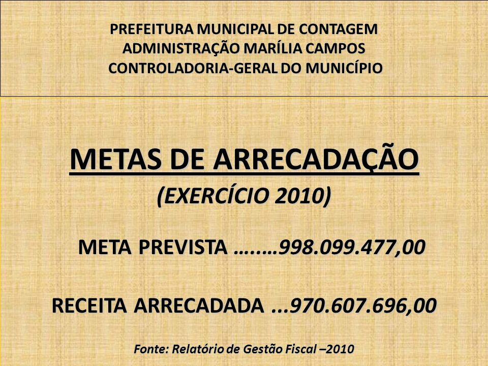 PREFEITURA MUNICIPAL DE CONTAGEM ADMINISTRAÇÃO MARÍLIA CAMPOS CONTROLADORIA-GERAL DO MUNICÍPIO METAS DE ARRECADAÇÃO (EXERCÍCIO 2010) META PREVISTA …..…998.099.477,00 META PREVISTA …..…998.099.477,00 RECEITA ARRECADADA...970.607.696,00 Fonte: Relatório de Gestão Fiscal –2010