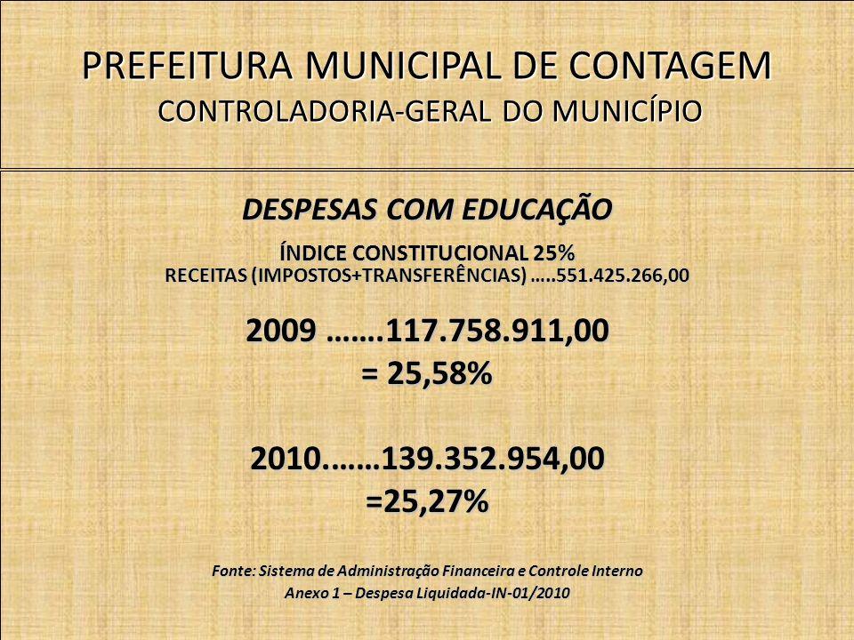 PREFEITURA MUNICIPAL DE CONTAGEM CONTROLADORIA-GERAL DO MUNICÍPIO DESPESAS COM EDUCAÇÃO ÍNDICE CONSTITUCIONAL 25% RECEITAS (IMPOSTOS+TRANSFERÊNCIAS) …..551.425.266,00 2009 …….117.758.911,00 = 25,58% 2010.……139.352.954,00=25,27% Fonte: Sistema de Administração Financeira e Controle Interno Anexo 1 – Despesa Liquidada-IN-01/2010