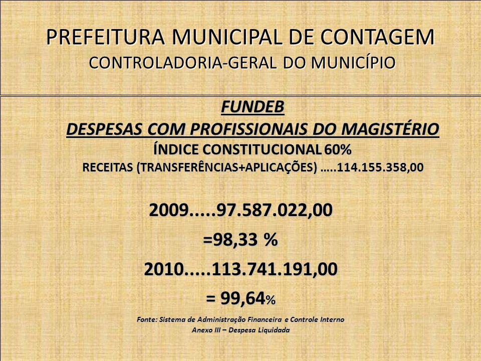 PREFEITURA MUNICIPAL DE CONTAGEM CONTROLADORIA-GERAL DO MUNICÍPIO FUNDEB DESPESAS COM PROFISSIONAIS DO MAGISTÉRIO ÍNDICE CONSTITUCIONAL 60% RECEITAS (TRANSFERÊNCIAS+APLICAÇÕES) …..114.155.358,00 2009.....97.587.022,00 =98,33 % 2010.....113.741.191,00 = 99,64 % Fonte: Sistema de Administração Financeira e Controle Interno Anexo III – Despesa Liquidada