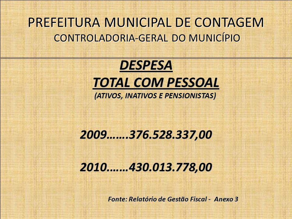 PREFEITURA MUNICIPAL DE CONTAGEM CONTROLADORIA-GERAL DO MUNICÍPIO DESPESA TOTAL COM PESSOAL TOTAL COM PESSOAL (ATIVOS, INATIVOS E PENSIONISTAS) (ATIVOS, INATIVOS E PENSIONISTAS)2009…….376.528.337,002010.……430.013.778,00 Fonte: Relatório de Gestão Fiscal - Anexo 3 Fonte: Relatório de Gestão Fiscal - Anexo 3