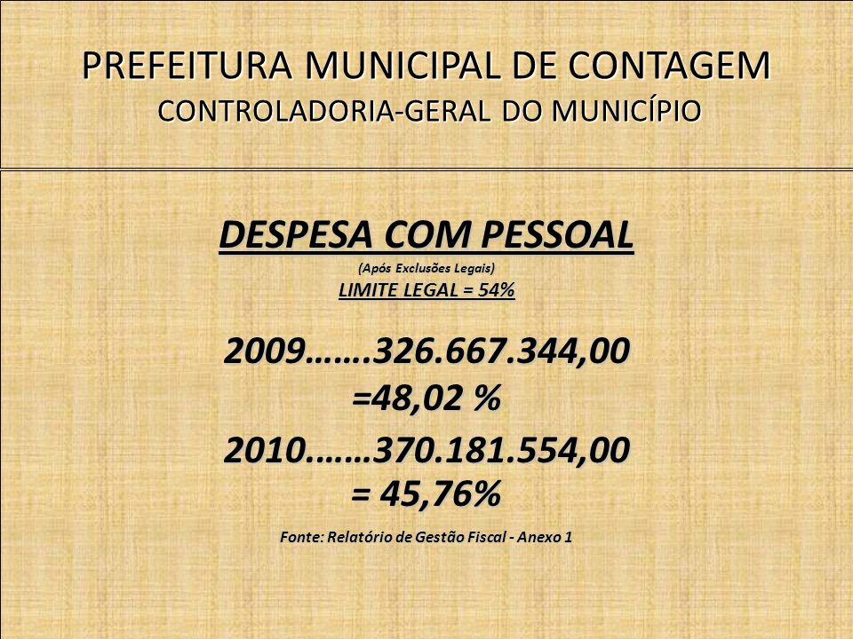 PREFEITURA MUNICIPAL DE CONTAGEM CONTROLADORIA-GERAL DO MUNICÍPIO DESPESA COM PESSOAL (Após Exclusões Legais) LIMITE LEGAL = 54% 2009…….326.667.344,00 =48,02 % 2010.……370.181.554,00 = 45,76% Fonte: Relatório de Gestão Fiscal - Anexo 1