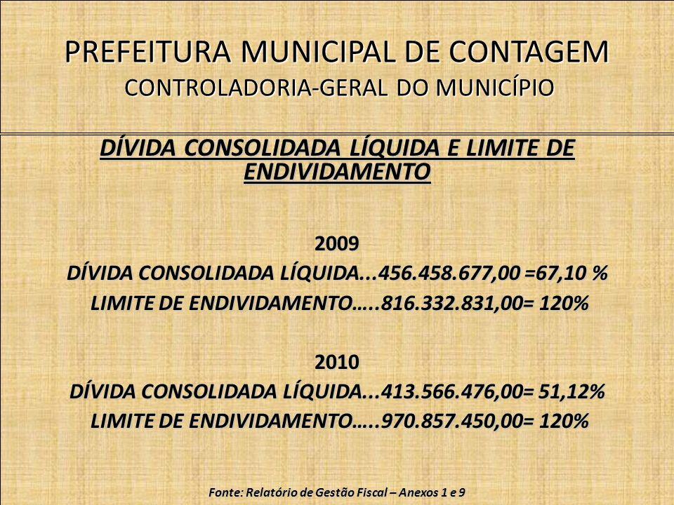 PREFEITURA MUNICIPAL DE CONTAGEM CONTROLADORIA-GERAL DO MUNICÍPIO DÍVIDA CONSOLIDADA LÍQUIDA E LIMITE DE ENDIVIDAMENTO 2009 DÍVIDA CONSOLIDADA LÍQUIDA...456.458.677,00 =67,10 % LIMITE DE ENDIVIDAMENTO…..816.332.831,00= 120% LIMITE DE ENDIVIDAMENTO…..816.332.831,00= 120%2010 DÍVIDA CONSOLIDADA LÍQUIDA...413.566.476,00= 51,12% LIMITE DE ENDIVIDAMENTO…..970.857.450,00= 120% LIMITE DE ENDIVIDAMENTO…..970.857.450,00= 120% Fonte: Relatório de Gestão Fiscal – Anexos 1 e 9