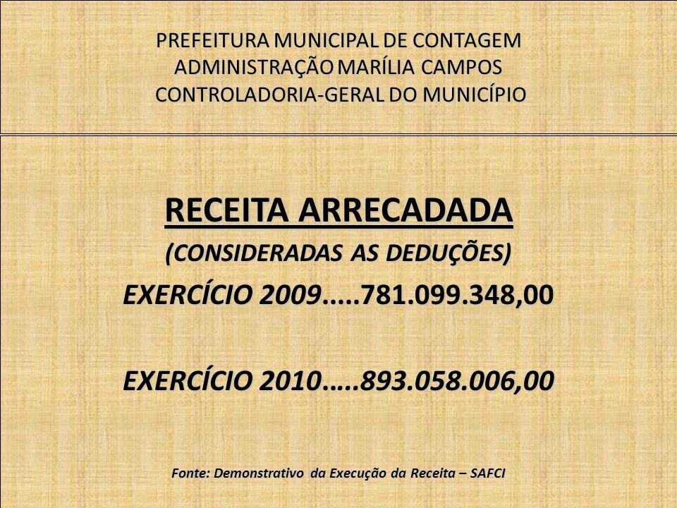 PREFEITURA MUNICIPAL DE CONTAGEM ADMINISTRAÇÃO MARÍLIA CAMPOS CONTROLADORIA-GERAL DO MUNICÍPIO RECEITA ARRECADADA (CONSIDERADAS AS DEDUÇÕES) EXERCÍCIO 2009.....781.099.348,00 EXERCÍCIO 2010.....893.058.006,00 Fonte: Demonstrativo da Execução da Receita – SAFCI
