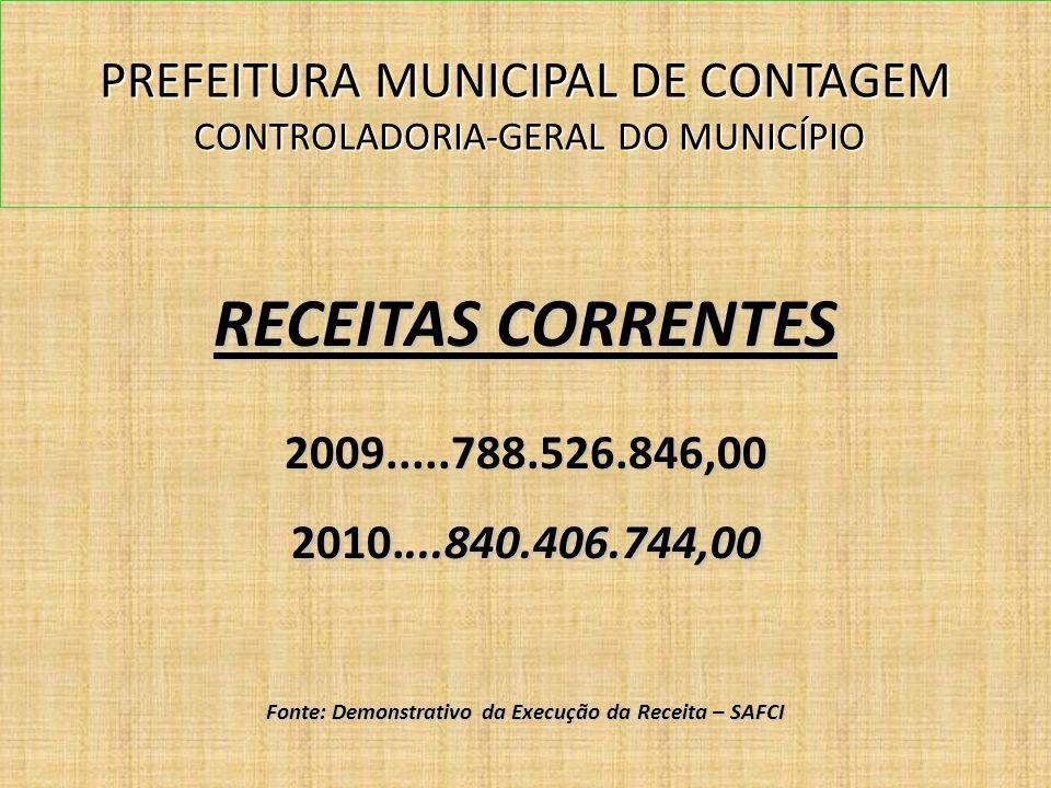 PREFEITURA MUNICIPAL DE CONTAGEM CONTROLADORIA-GERAL DO MUNICÍPIO RECEITAS CORRENTES 2009.....788.526.846,00 2010....840.406.744,00 Fonte: Demonstrativo da Execução da Receita – SAFCI
