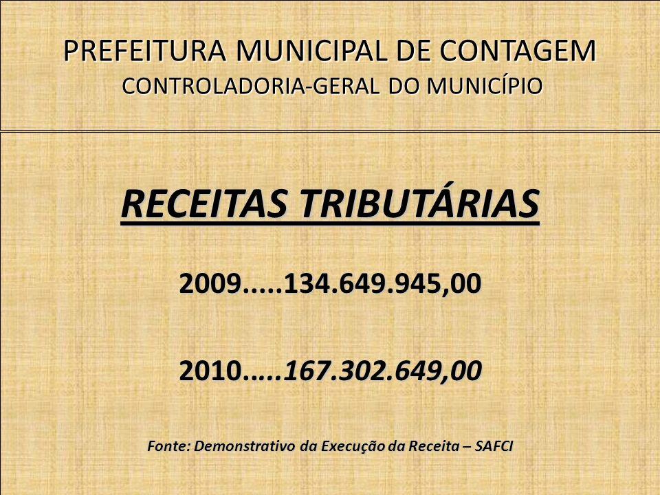PREFEITURA MUNICIPAL DE CONTAGEM CONTROLADORIA-GERAL DO MUNICÍPIO RECEITAS TRIBUTÁRIAS 2009.....134.649.945,00 2010.....167.302.649,00 Fonte: Demonstrativo da Execução da Receita – SAFCI