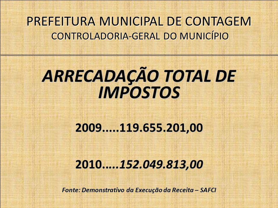 PREFEITURA MUNICIPAL DE CONTAGEM CONTROLADORIA-GERAL DO MUNICÍPIO ARRECADAÇÃO TOTAL DE IMPOSTOS 2009.....119.655.201,00 2010.....152.049.813,00 Fonte: Demonstrativo da Execução da Receita – SAFCI