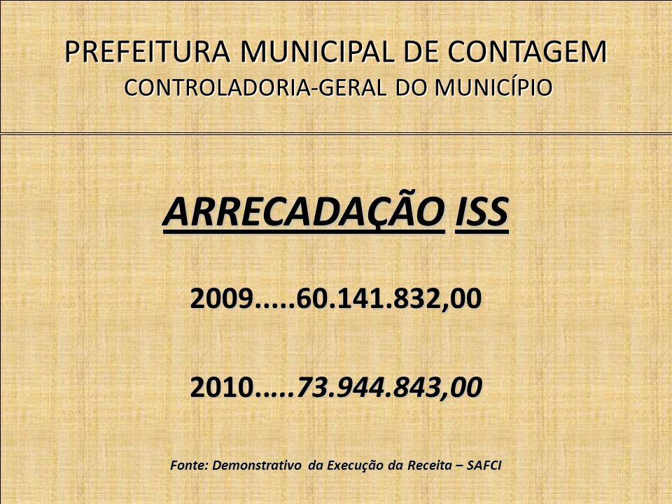 PREFEITURA MUNICIPAL DE CONTAGEM CONTROLADORIA-GERAL DO MUNICÍPIO ARRECADAÇÃO ISS 2009.....60.141.832,00 2010.....73.944.843,00 Fonte: Demonstrativo da Execução da Receita – SAFCI