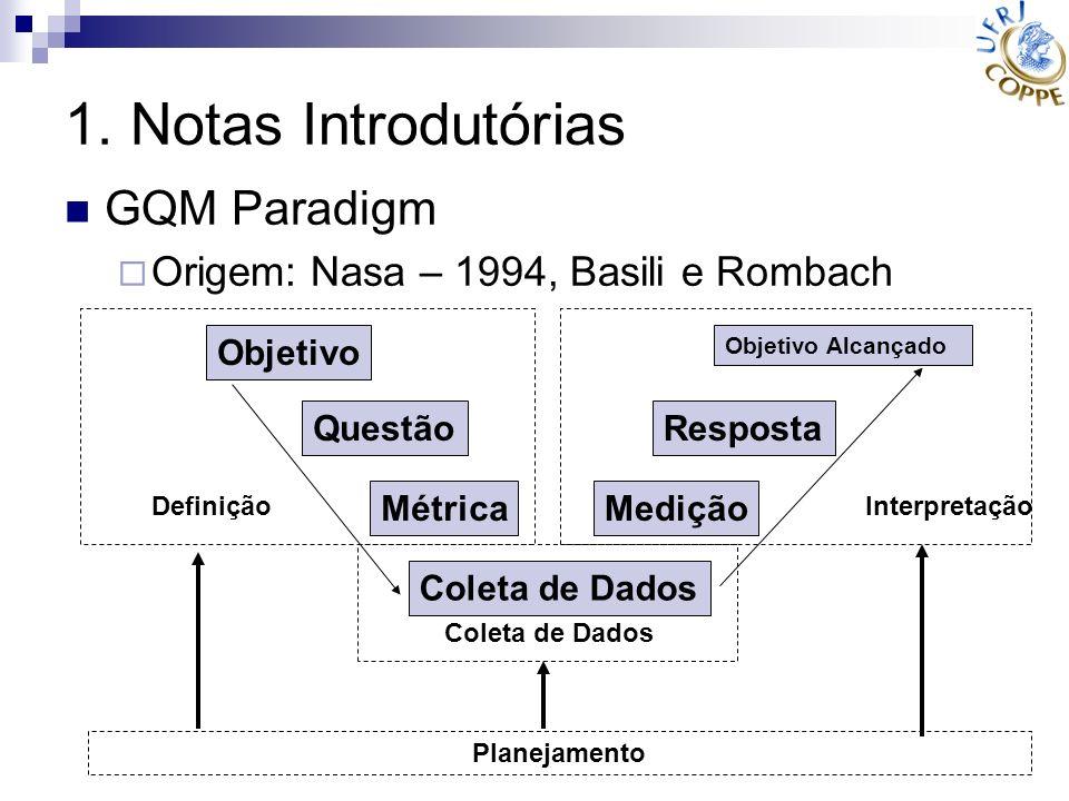 1. Notas Introdutórias GQM Paradigm Origem: Nasa – 1994, Basili e Rombach Objetivo Questão Métrica Coleta de Dados Medição Resposta Objetivo Alcançado