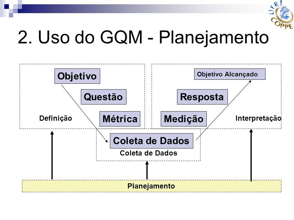 2. Uso do GQM - Planejamento Objetivo Questão Métrica Coleta de Dados Medição Resposta Objetivo Alcançado Definição Interpretação Planejamento Coleta