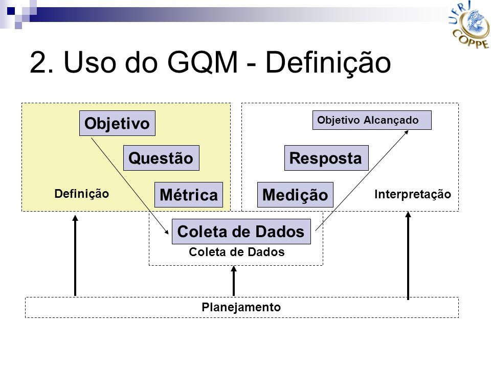2. Uso do GQM - Definição Objetivo Questão Métrica Coleta de Dados Medição Resposta Objetivo Alcançado Definição Interpretação Planejamento Coleta de