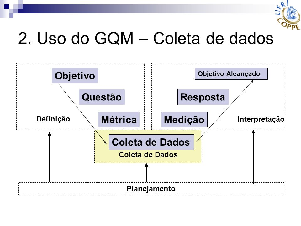 2. Uso do GQM – Coleta de dados Objetivo Questão Métrica Coleta de Dados Medição Resposta Objetivo Alcançado Definição Interpretação Planejamento Cole