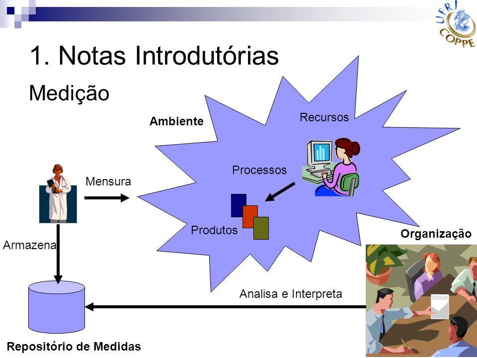 1. Notas Introdutórias Medição Ambiente Produtos Processos Recursos Repositório de Medidas Mensura Armazena Organização Analisa e Interpreta