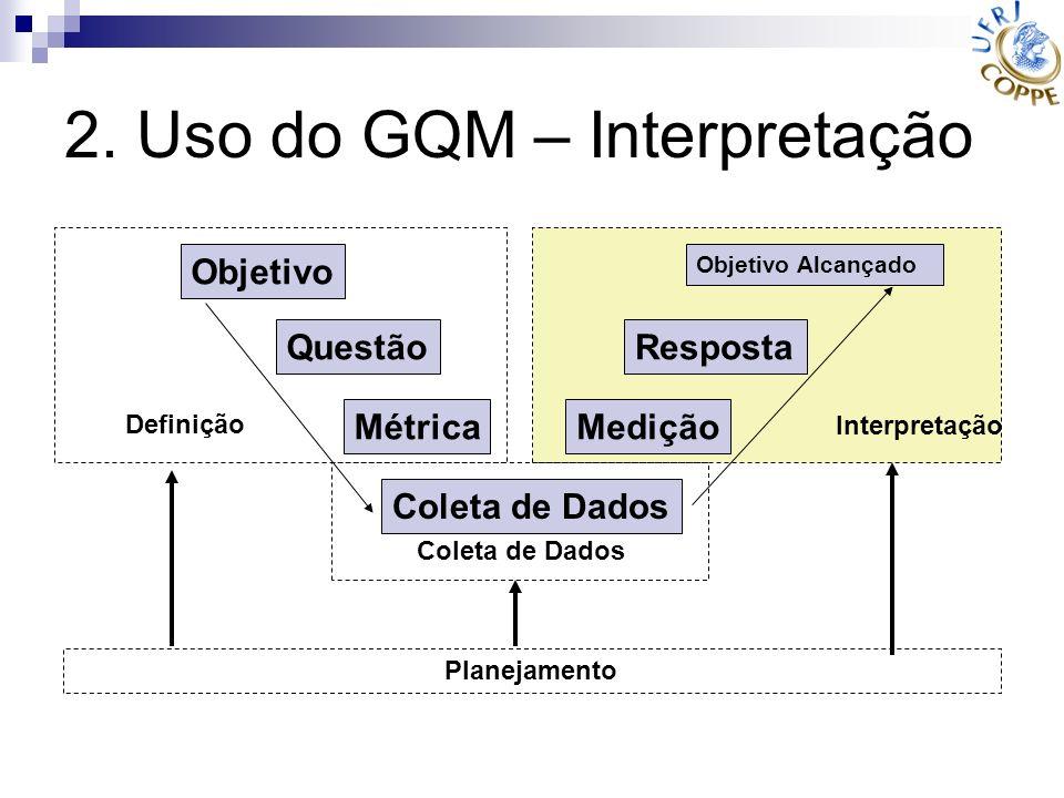 2. Uso do GQM – Interpretação Objetivo Questão Métrica Coleta de Dados Medição Resposta Objetivo Alcançado Definição Interpretação Planejamento Coleta