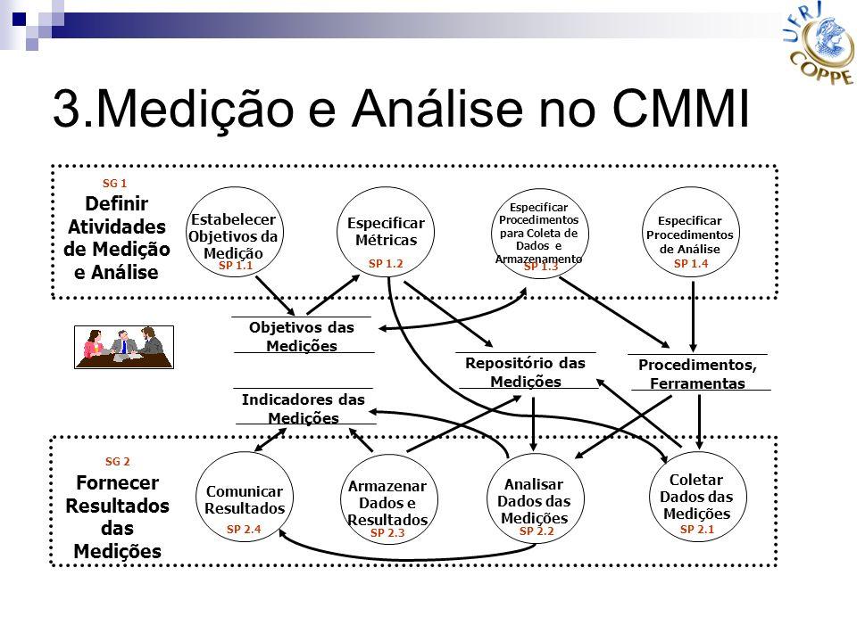 3.Medição e Análise no CMMI Especificar Métricas Objetivos das Medições Indicadores das Medições Repositório das Medições Procedimentos, Ferramentas E