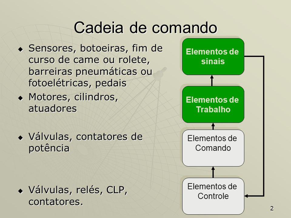 2 Cadeia de comando Sensores, botoeiras, fim de curso de came ou rolete, barreiras pneumáticas ou fotoelétricas, pedais Sensores, botoeiras, fim de cu
