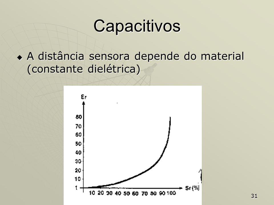 31 Capacitivos A distância sensora depende do material (constante dielétrica) A distância sensora depende do material (constante dielétrica)