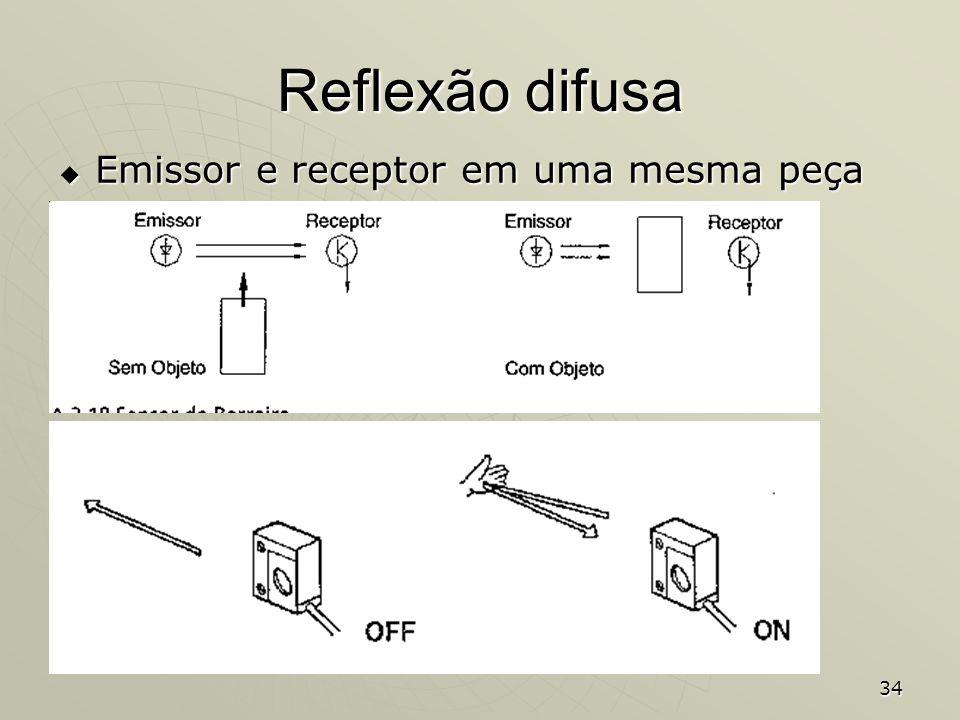 34 Reflexão difusa Emissor e receptor em uma mesma peça Emissor e receptor em uma mesma peça