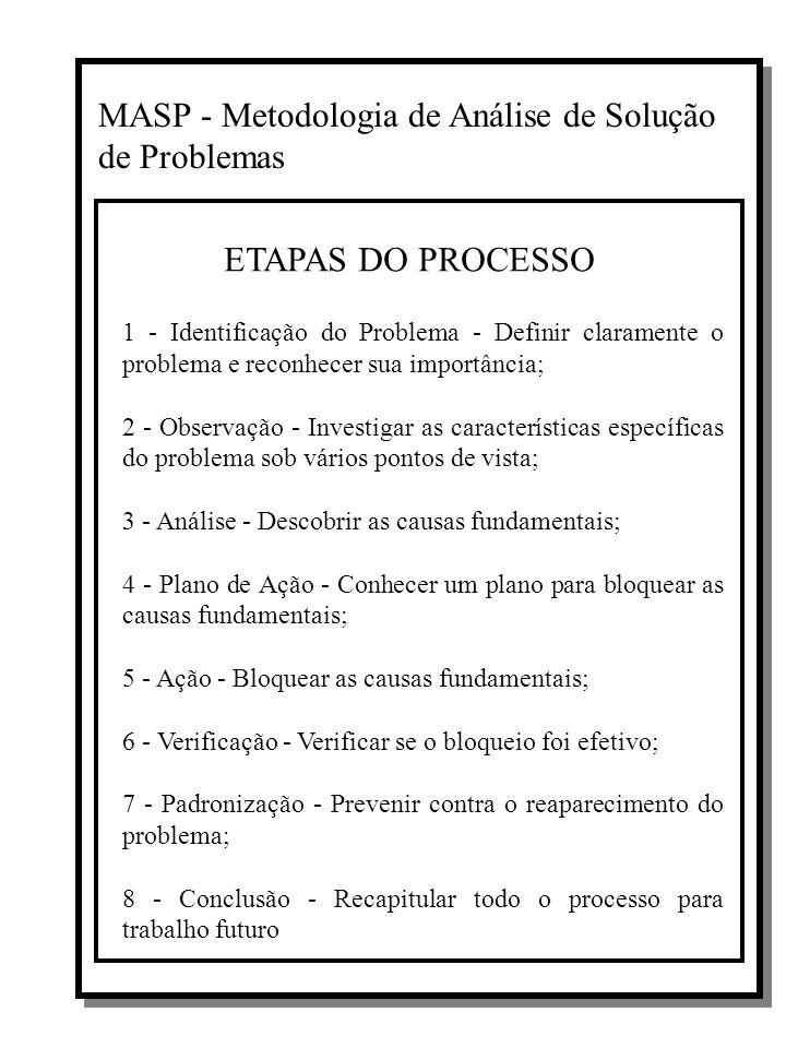 MASP - Metodologia de Análise de Solução de Problemas ETAPAS DO PROCESSO 1 - Identificação do Problema - Definir claramente o problema e reconhecer sua importância; 2 - Observação - Investigar as características específicas do problema sob vários pontos de vista; 3 - Análise - Descobrir as causas fundamentais; 4 - Plano de Ação - Conhecer um plano para bloquear as causas fundamentais; 5 - Ação - Bloquear as causas fundamentais; 6 - Verificação - Verificar se o bloqueio foi efetivo; 7 - Padronização - Prevenir contra o reaparecimento do problema; 8 - Conclusão - Recapitular todo o processo para trabalho futuro