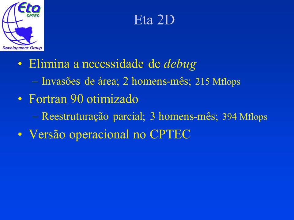 Eta 2D Elimina a necessidade de debug –Invasões de área; 2 homens-mês; 215 Mflops Fortran 90 otimizado –Reestruturação parcial; 3 homens-mês; 394 Mflo