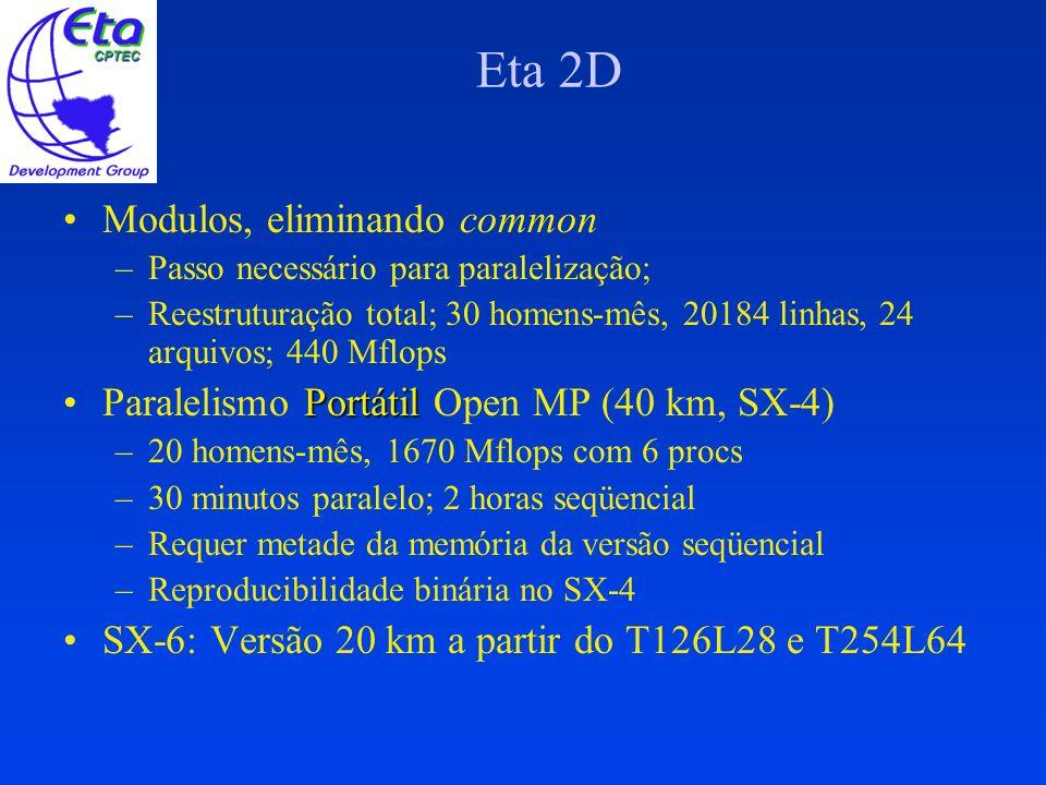 Eta 2D Modulos, eliminando common –Passo necessário para paralelização; –Reestruturação total; 30 homens-mês, 20184 linhas, 24 arquivos; 440 Mflops Po