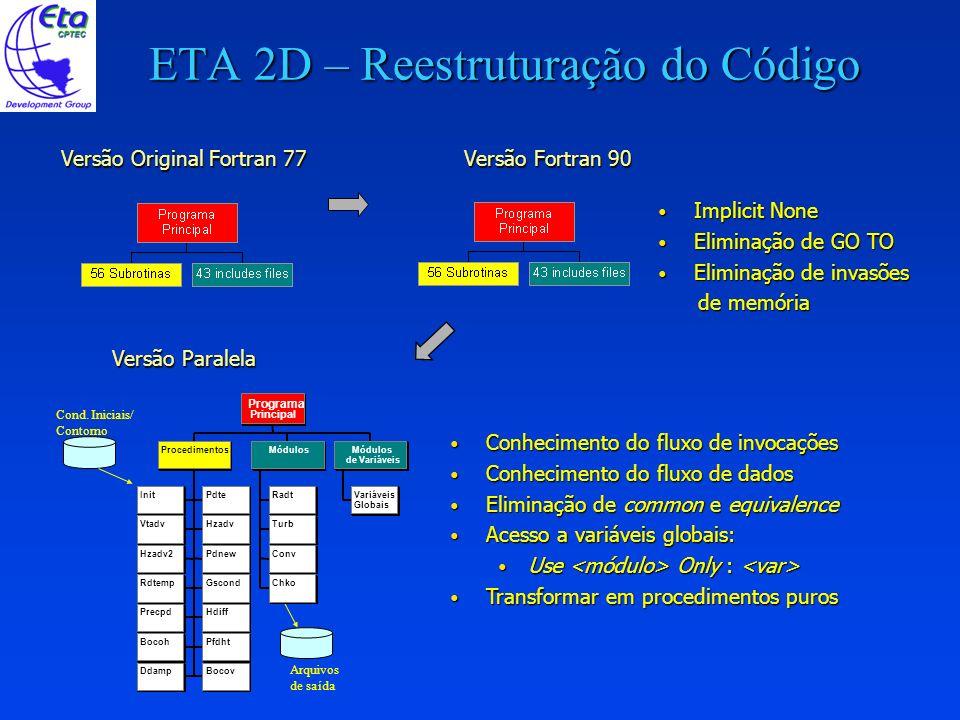 ETA 2D – Reestruturação do Código Cond. Iniciais/ Contorno Arquivos de saída InitPdte VtadvHzadv Hzadv2Pdnew RdtempGscond PrecpdHdiff BocohPfdht Ddamp